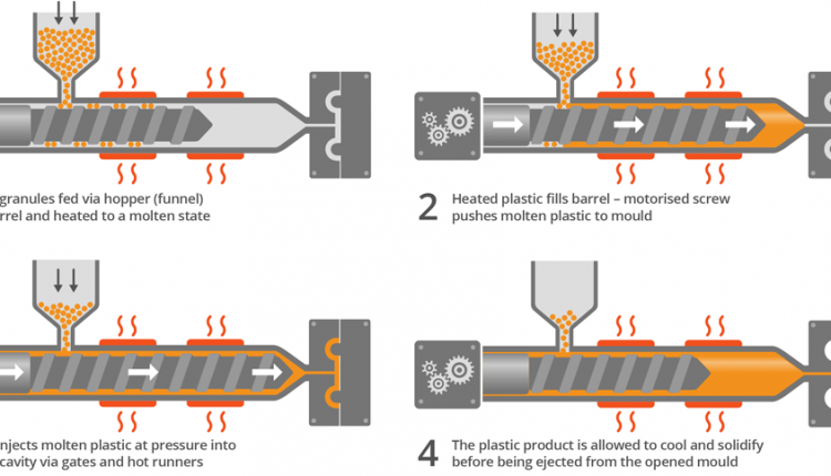 3 Basic Steps of the Injection Molding Process • Injection