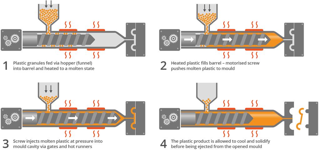 injection molding process - Papak cmi-c org